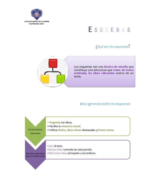 LICEO EDUARDO DE LA BARRA VALPARAISO 2017 E S Q U E M A S ¿Qué son los esquemas? Ideas generales sobre los esquemas Los es...