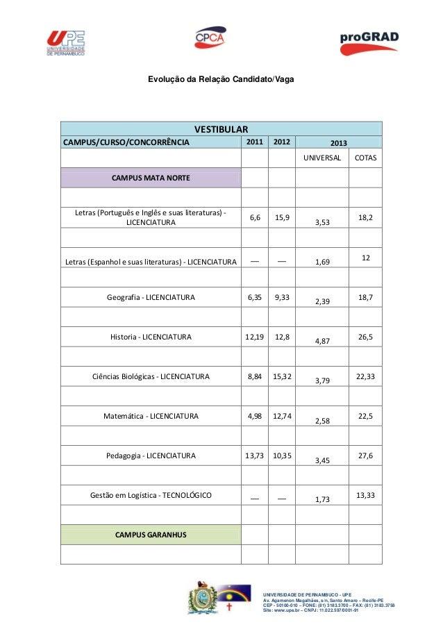 Evolução da Relação Candidato/Vaga                                       VESTIBULARCAMPUS/CURSO/CONCORRÊNCIA              ...