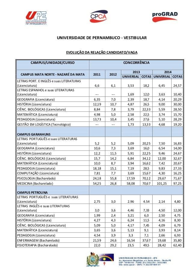 UNIVERSIDADE DE PERNAMBUCO - VESTIBULAR EVOLUÇÃO DA RELAÇÃO CANDIDATO/VAGA CAMPUS/UNIDADE/CURSO CAMPUS MATA NORTE - NAZARÉ...