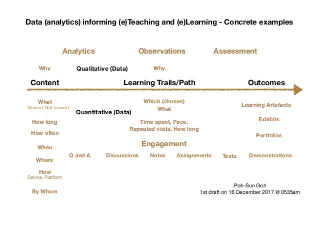 Concrete Examples Data Informing Teaching And Learning
