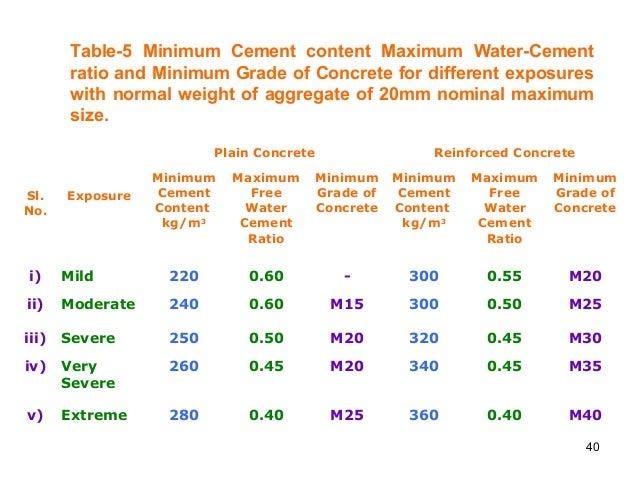 Water Cement Ratio For Concrete Mix Design : Concrete mix design