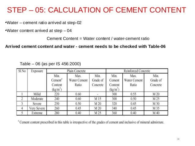 Concrete Mix Design As Per Is 10262