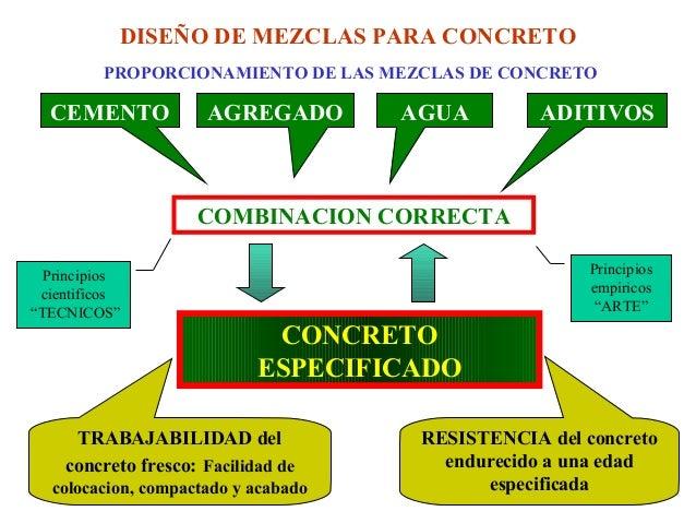 DISEÑO DE MEZCLAS PARA CONCRETOPROPORCIONAMIENTO DE LAS MEZCLAS DE CONCRETOCOMBINACION CORRECTACEMENTO AGREGADO AGUA ADITI...