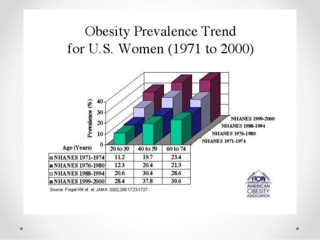 Modelos impróprios nos  Transtornos Alimentares  • Orkut: falecido.  • Facebook.  • Instagram.  • Blogs.  • Sites: Pró-Ana...