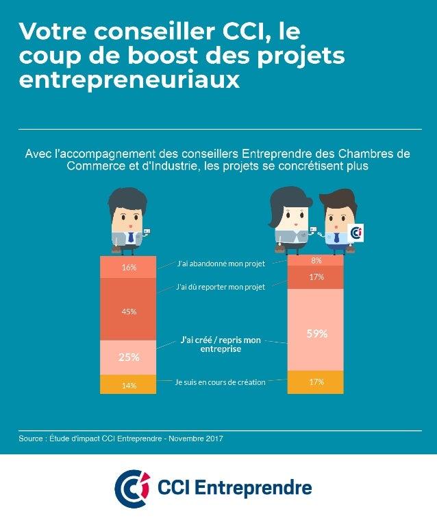 Avec l'accompagnement des conseillers Entreprendre des CCI, les projets se concrétisent plus
