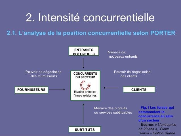 Qu 39 est ce que la concurrence - Analyse concurrentielle porter ...