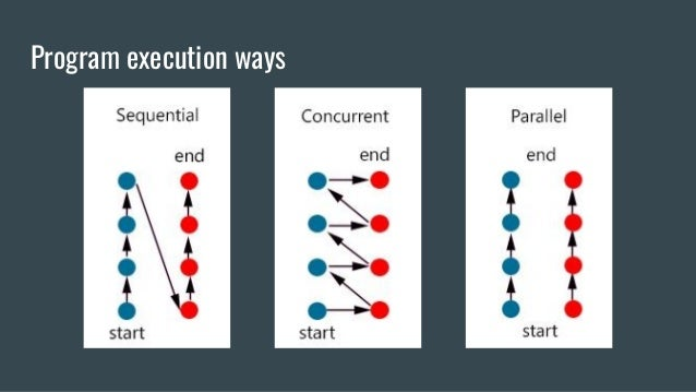 Program execution ways