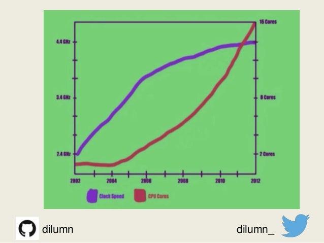 dilumn dilumn_