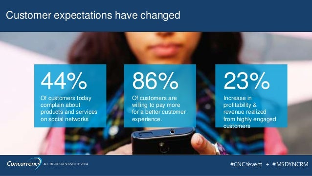 ALL RIGHTS RESERVED © 2014 #CNCYevent + #MSDYNCRM 44%Of customers today complain about products and services on social net...