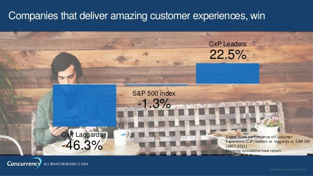 ALL RIGHTS RESERVED © 2014 S&P 500 index -1.3% CxP Laggards -46.3% CxP Leaders 22.5% 5-year stock performance of Customer ...