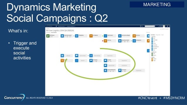 ALL RIGHTS RESERVED © 2014 #CNCYevent + #MSDYNCRM MARKETING