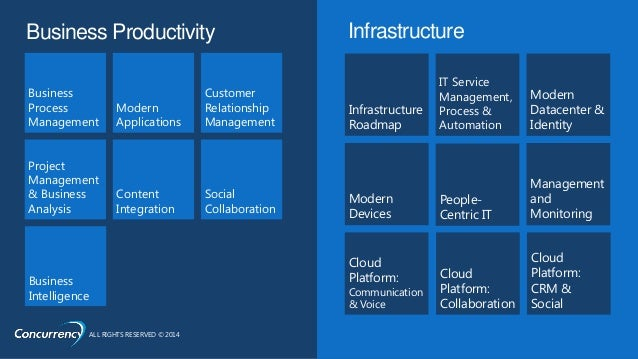 ALL RIGHTS RESERVED © 2014 #CNCYevent + #MSDYNCRM Business Productivity Business Process Management Modern Applications Cu...