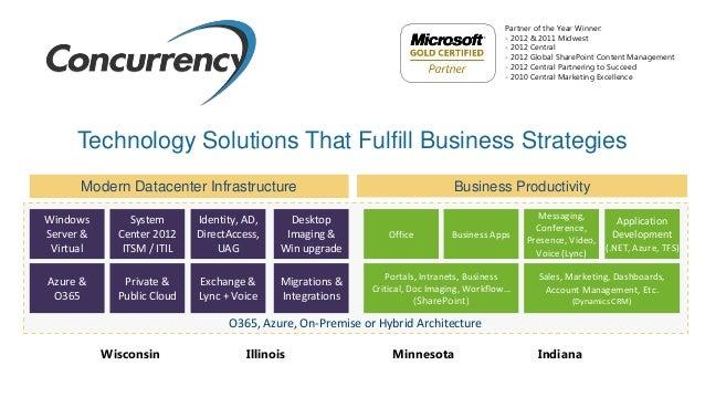 Concurrency presents Modern Datacenter Slide 3