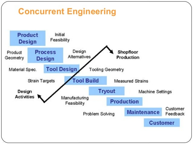 an analysis of the concurrent engineering Concurrent engineering (ce) has emerged as discipline to help achieve the objectives of reduced cost, better quality  failure-mode and effects analysis 10.