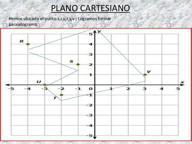 PLANO CARTESIANO  Hemos ubicado el punto s,r,u,t,y,v , Logramos formar  paralelogramo.