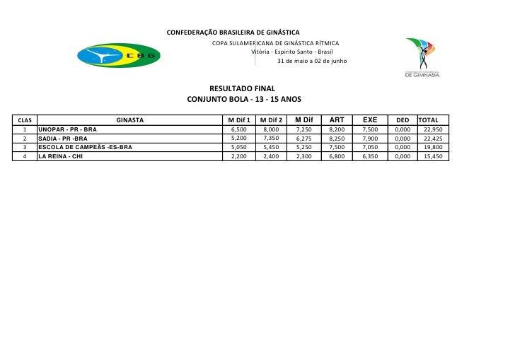 CONFEDERAÇÃO BRASILEIRA DE GINÁSTICA                                                 COPA SULAMERICANA DE GINÁSTICA RÍTMIC...