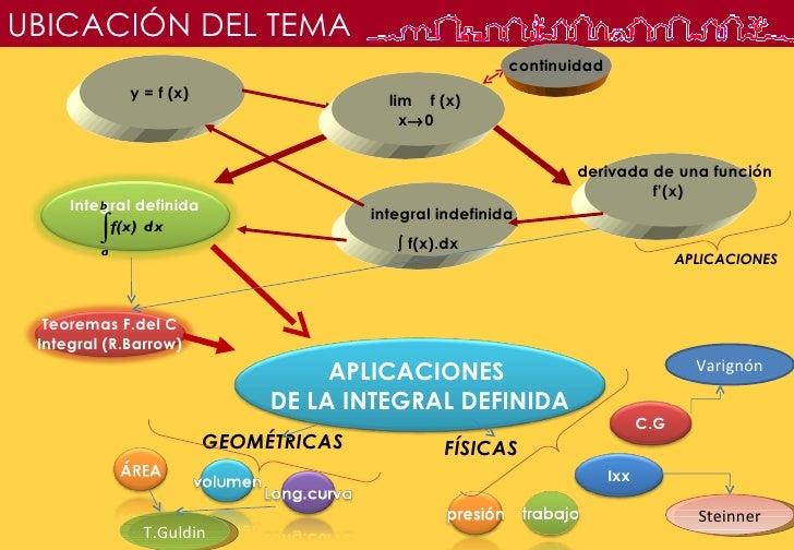 APLICACIONES DE LA INTEGRAL DEFINIDA - Ing. Norma Quiroga Slide 2