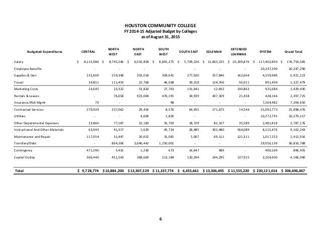 Financial Statement aAugust 2015