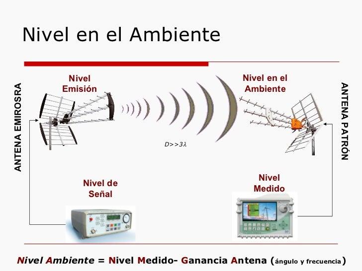 Nivel en el Ambiente Nivel en el Ambiente Nivel Medido Nivel Emisión Nivel de Señal ANTENA PATRÓN ANTENA EMIROSRA D>>3  N...