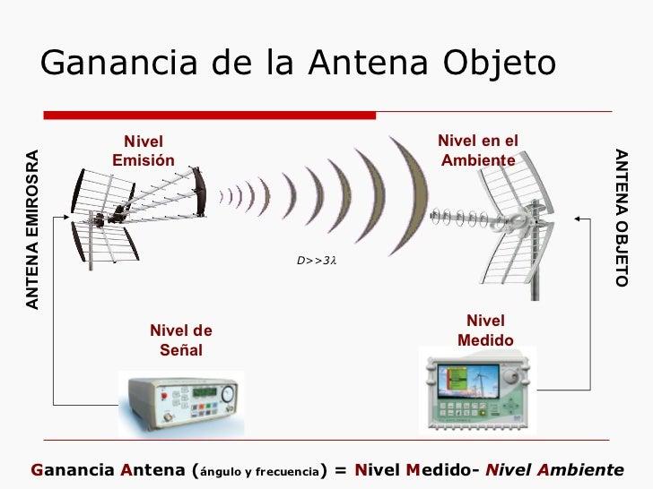Ganancia de la Antena Objeto Nivel Medido Nivel Emisión Nivel de Señal ANTENA OBJETO ANTENA EMIROSRA D>>3  G anancia  A n...