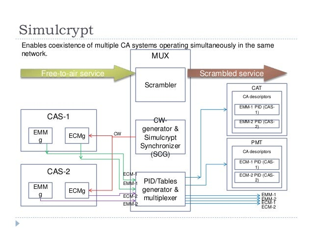 Simulcrypt MUX Scrambler CW- generator & Simulcrypt Synchronizer (SCG) PID/Tables generator & multiplexer Free-to-air serv...