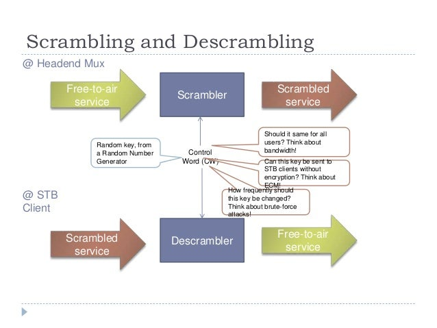 Scrambling and Descrambling Free-to-air service Scrambled service Scrambler Control Word (CW) Random key, from a Random Nu...