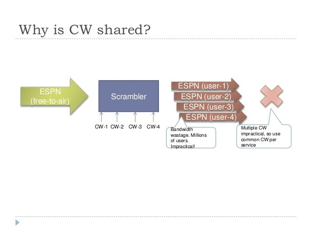 Why is CW shared? ESPN (free-to-air) ESPN (user-1) Scrambler CW-1 CW-2 CW-3 CW-4 ESPN (user-2) ESPN (user-3) ESPN (user-4)...
