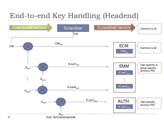 End-to-end Key Handling (Headend) CW Kser1 CWenc CWenc ECM Kusr1 K-ser1enc K-ser1enc EMM KserN K-serNenc K-serNenc Kusr1 K...