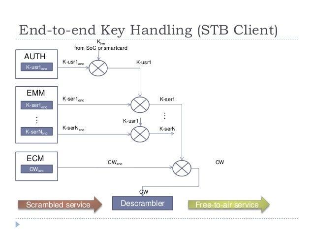 K-usr1 End-to-end Key Handling (STB Client) K-usr1enc AUTH K-ser1enc EMM K-serNenc … CWenc ECM Khw from SoC or smartcard K...