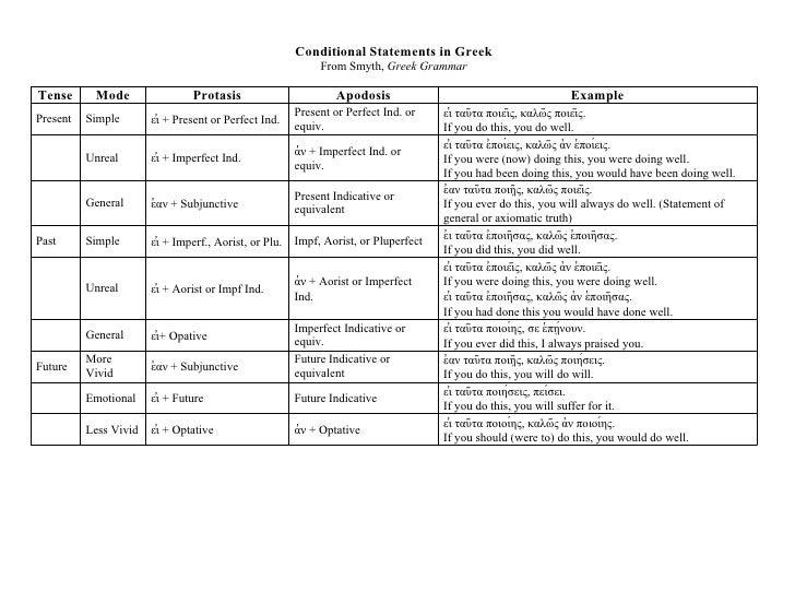 Conditional Statements in Greek                                                             From Smyth, Greek GrammarTense...