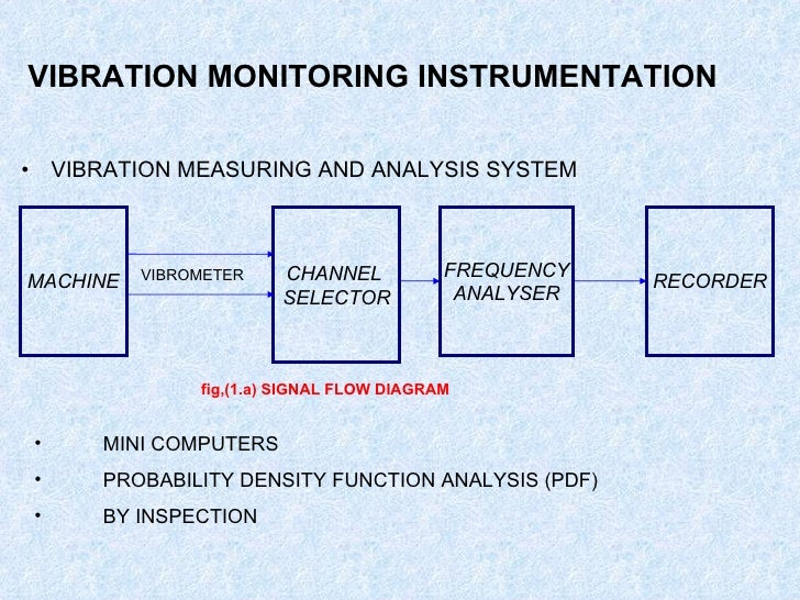 Vibration Monitoring System : Condition monitoring through non destructive testings of