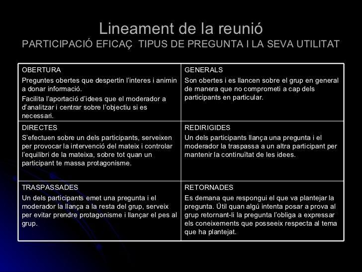 Lineament de la reunió PARTICIPACIÓ EFICAÇ  TIPUS DE PREGUNTA I LA SEVA UTILITAT RETORNADES Es demana que respongui el que...