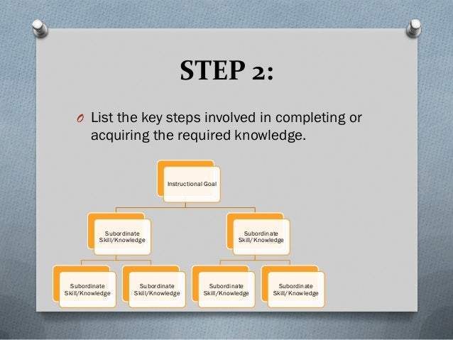 Conducting A Task Analysis Worked Example