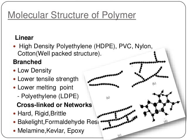 Conducting Polymers By Dheeraj Kumar