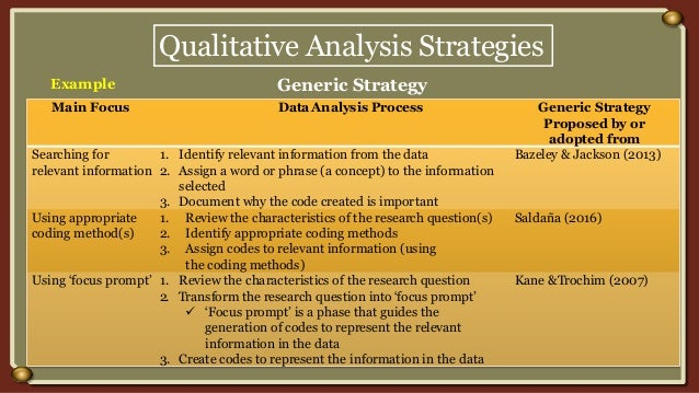 Qualitative Analysis Strategies Generic Strategy Main Focus DataAnalysis Process Generic Strategy Proposed by or adopted f...