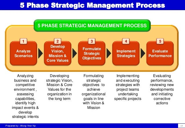 team performance and strategic objectives management essay Read this essay on mgt499: strategic management  set the specific performance objectives,  strategic management includes not only the management team but can.