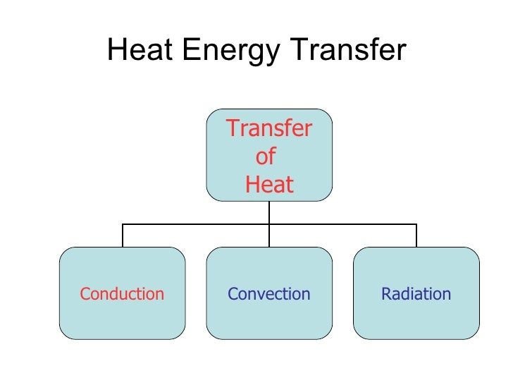 Heat Energy Transfer Transfer of  Heat Conduction Convection Radiation