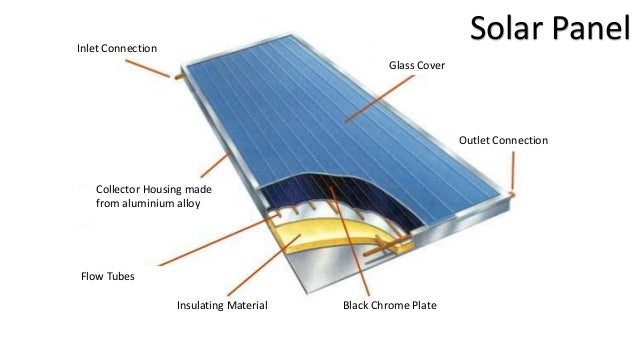 • Using the components given, explain how heat transfer occurs in a solar panel. If possible, also explain how the materia...