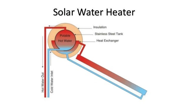 • Using the components given, explain how heat transfer occurs in a solar water heater. If possible, also explain how the ...