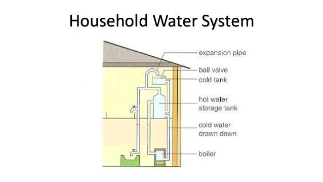 • Using the components given, explain how the water system functions. Household Water System