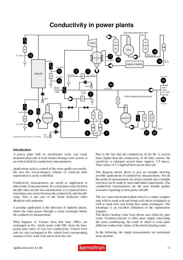Conductivity in power plantsIntroductionA power plant with its steam/water cycle, raw water               Due to the fact ...