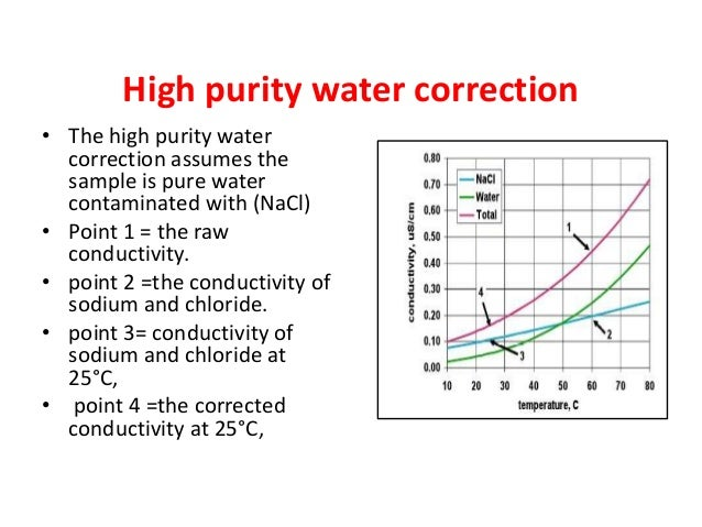 Water Conductivity Measurement : Conductivity measurement