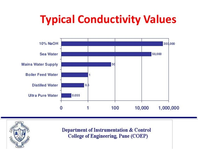 Conductivity Of Water : Conductivity measurement