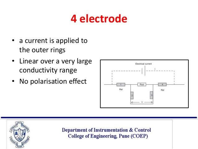 Electrical Conductivity Measurement : Conductivity measurement