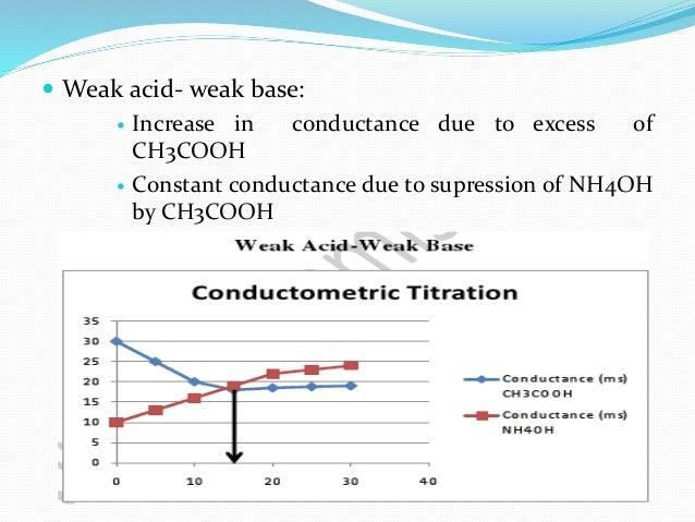 conductometric titration and gravimetric determination of a precipitate