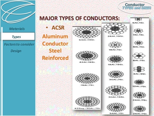 Types Of Conductors : Conductor types and sizes