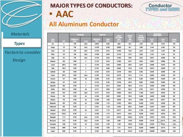 ACSR CONDUCTOR NAMES PDF