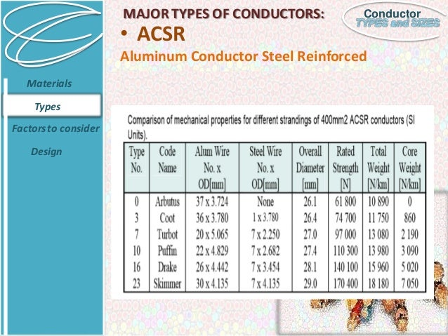 Wire conductor sizes free download wiring diagram conductor types and sizes conductor steel reinforced materials types factorsto consider design 14 wire size chart nec conductor wire size greentooth Images