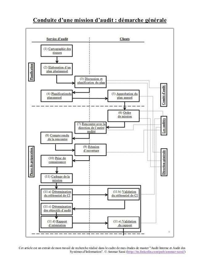 """Cet article est un extrait de mon travail de recherche réalisé dans le cadre de mes études de master """"Audit Interne et Aud..."""