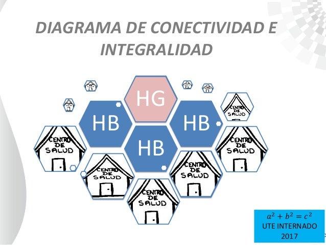 DIAGRAMA DE CONECTIVIDAD E INTEGRALIDAD HB HB HB HG 𝑎2 + 𝑏2 = 𝑐2 UTE INTERNADO 2017